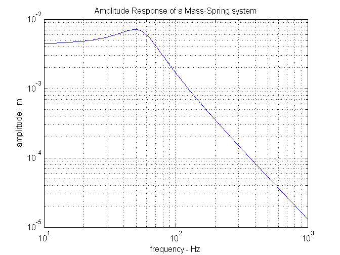amplitude response of a 2nd order system
