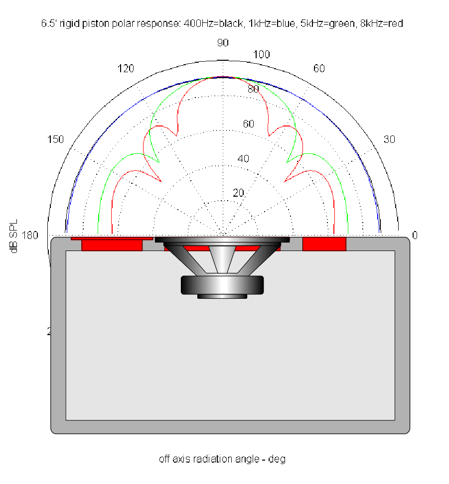 polar response of 6 5inch woofer rigid piston2