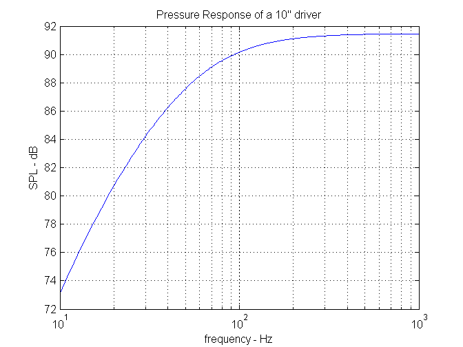 pressure response of a 10inch woofer