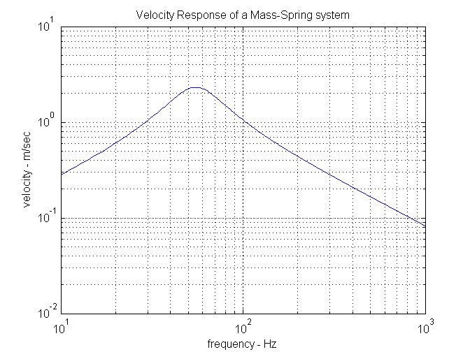 velocity response of a 2nd order system